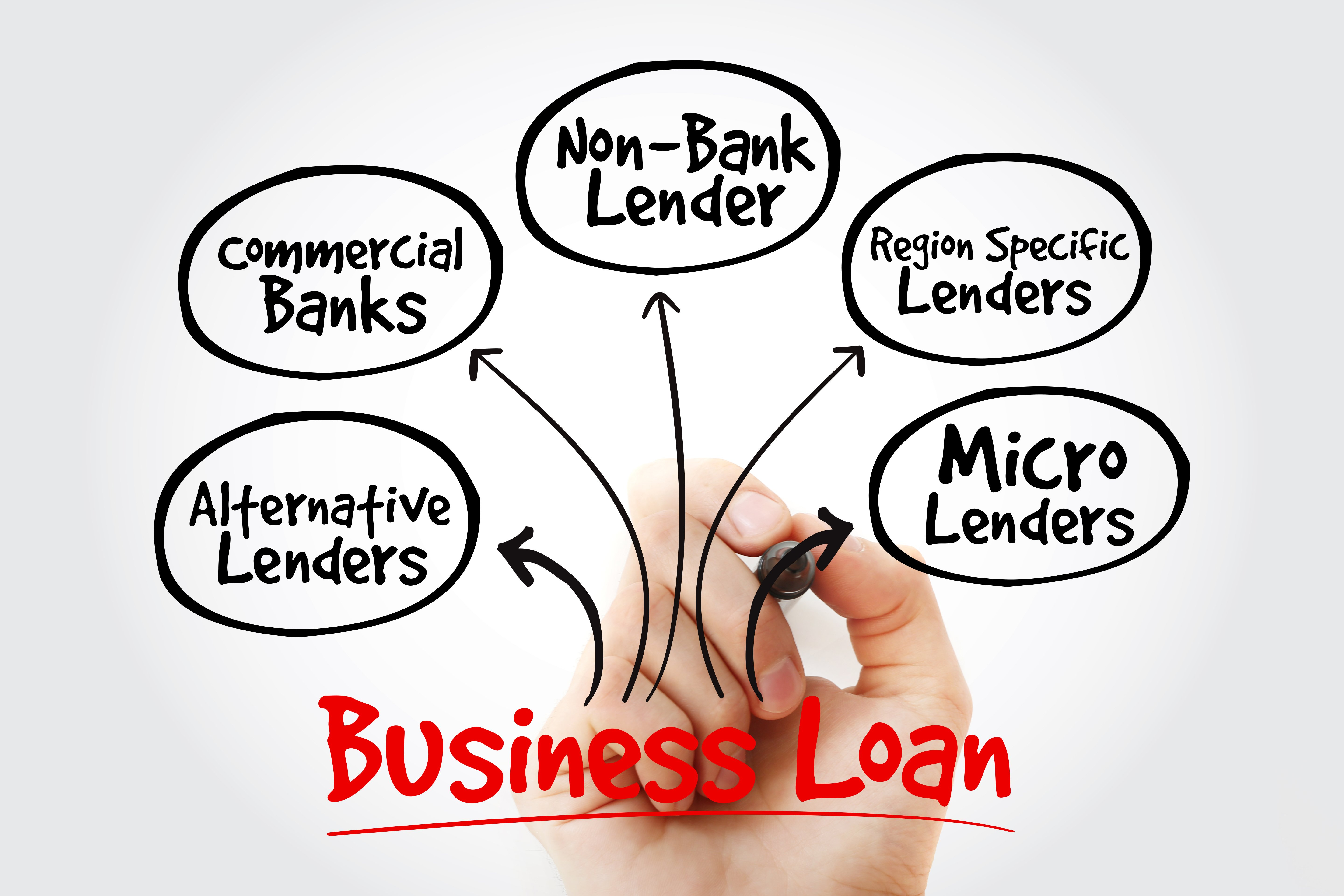 Types of Financing